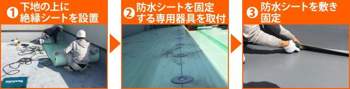 ①下地の上に絶縁シートを設置→②防水シートを固定する専用器具を取付→③防水シートを敷き固定