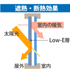 Low-Eガラスの遮熱・断熱効果図