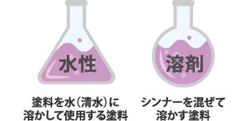 水性(水に溶かして使用する塗料) 溶剤(シンナーを混ぜて溶かす塗料)