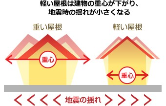 重心が低い軽量の屋根は地震に強い
