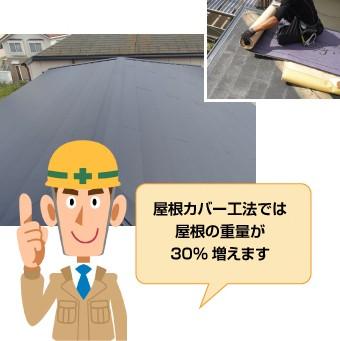 屋根カバー工法では屋根の重量が30%増量します