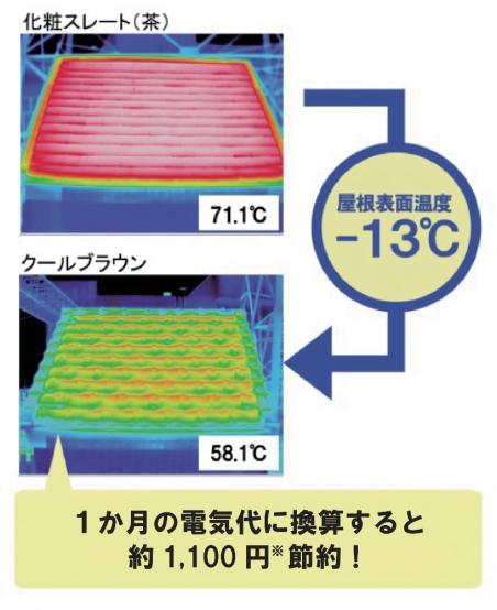 遮熱性能の比較試験