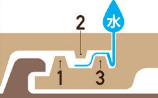 UU40の3重構造の水返し