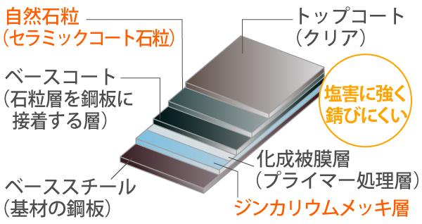 塩害に強いジンカリウム鋼板の構造